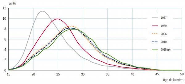 Évolution de l'âge moyen à l'accouchement, par rang de naissance de l'enfant. Capture d'écran/Insee