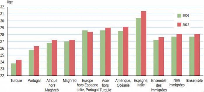 Âge moyen à la première maternité selon le pays de naissance des mères immigrées, en 2006 et en 2012. Capture d'écran/Insee