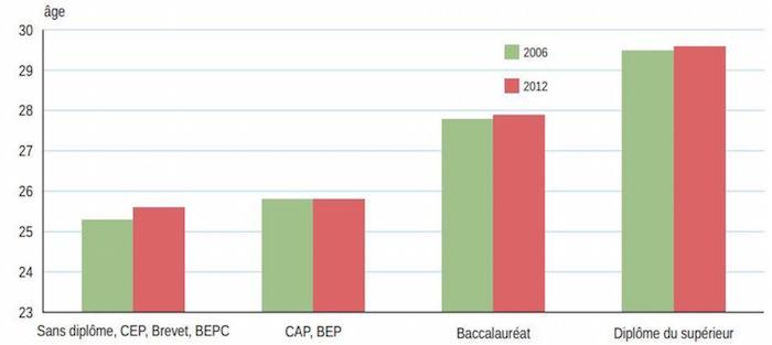 Âge moyen à la première maternité selon le diplôme de la mère, en 2006 et en 2012. Capture d'écran/Insee