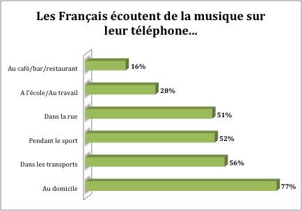 Les Français écoutent de la musique sur leur téléphone...